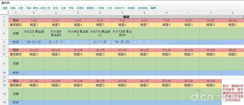 cok列王的纷争箭塔升级条件和时间表